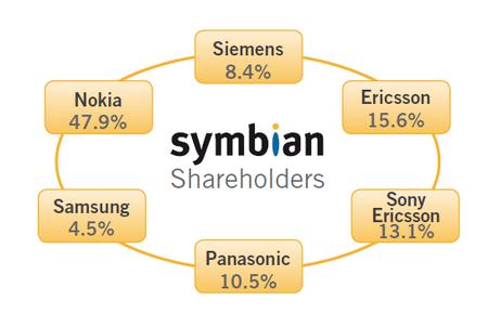 Accionistas de Symbian