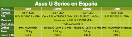 Asus U Series reference table