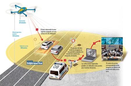 Drones Info Ampliada