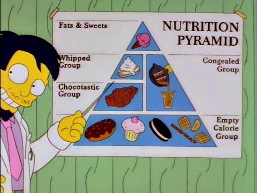 Las mentiras de la pirámide nutricional: de herramienta pedagógica a terreno de lucha corporativa