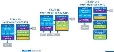 Intel Atom X3 X5 X7 03