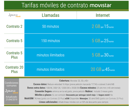 Tarifas Movistar Contrato Movil Abril 2019