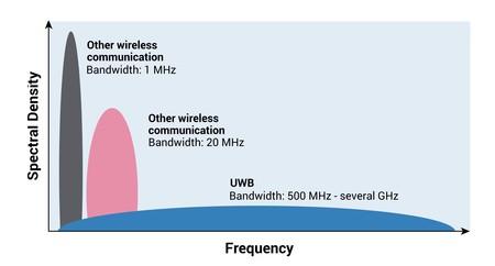 Uwb Density