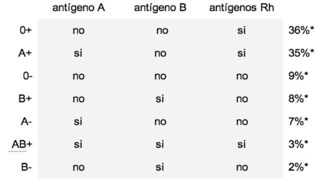 Incompatibilidad de grupos sangu neos for Incompatibilidad en plantas