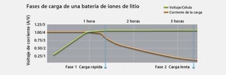 ciclo-carga-bateria-litio.jpg