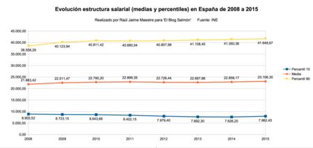 Evolucion Estructura Salarial