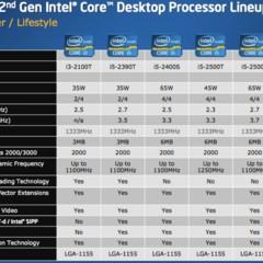 Foto 12 de 36 de la galería intel-core-i3-i5-e-i7-2nd-gen-presentacion en Xataka