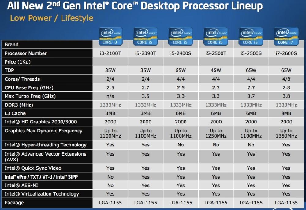 Foto de Intel Core i3, i5 e i7 2nd Gen, presentación (12/36)