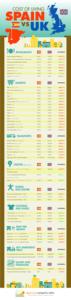 El coste de la vida en España frente al del Reino Unido (infografía)