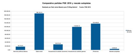 Comparativa Pge 2016 Y Rescate Autopistas