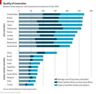 La calidad de la innovación importa más que su volumen
