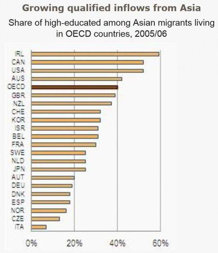 share-of-high-educated-among-asian-migrants-living-in-oecd-countries-2005-06.jpg