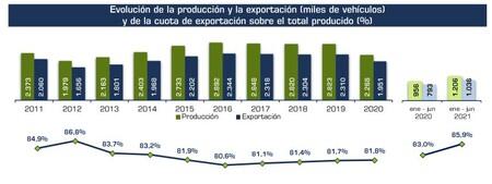 Captura Cifras Globales Produccion Y Exportacion 1