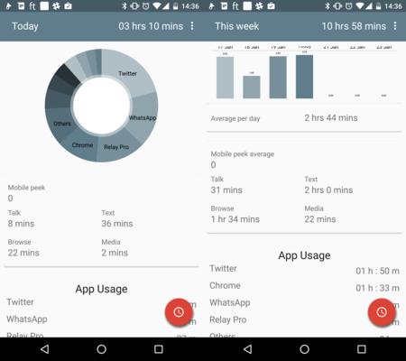 Focustrack.in, la cuantificación del uso de aplicaciones para saber cuánto usamos Android