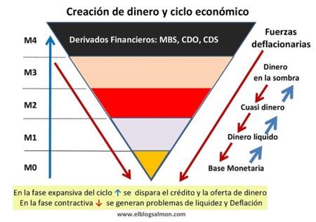 ¿Tienen los bancos centrales el control de la oferta monetaria?