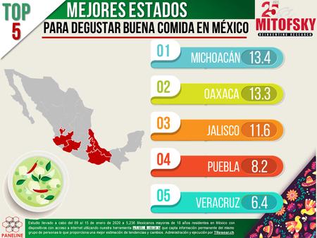 Michoacan Comer Buena Comida Mitofsky