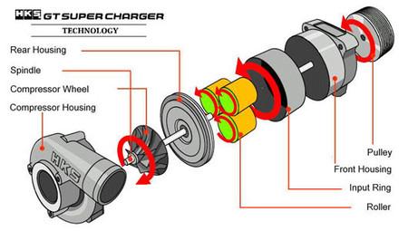 Compresor mecánico centrífugo