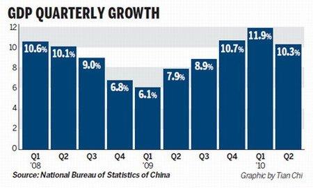 Leve desaceleración China añade nueva incertidumbre