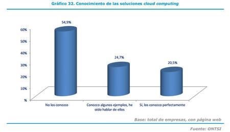 Más de las mitad de las pymes no sabe lo que es el cloud computing