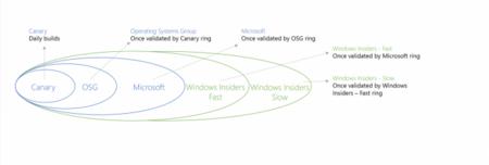 Microsoft podría abrir otro anillo de actualizaciones para los Insiders de Windows 10