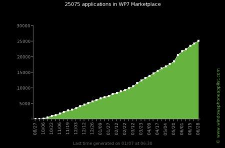 Windows Phone 7 pasa las 25.000 aplicaciones