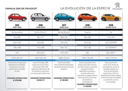 Peugeot Familia 200: la evolución
