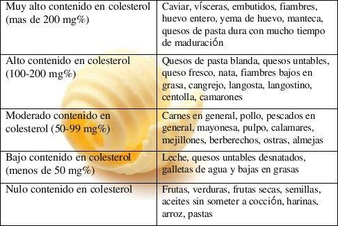 Los Alimentos Agrupados Según Su Nivel De Colesterol