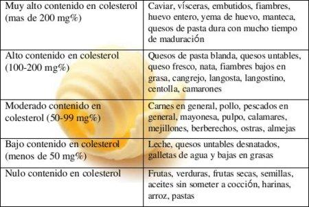Los alimentos agrupados seg n su nivel de colesterol - Alimentos a evitar con colesterol alto ...