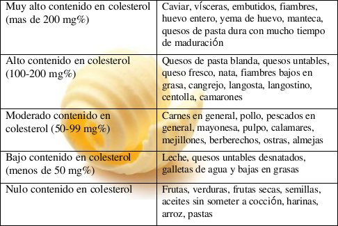 Los alimentos agrupados seg n su nivel de colesterol - Colesterol en alimentos tabla ...