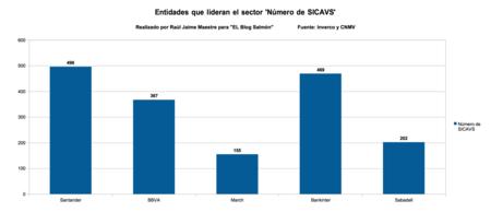 Entidades Que Lideran El Sector Numero De Sicavs