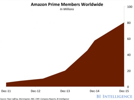 Primes Growth Has Ramped Up Over The Past Two Years As It Added More Benefits And Content While Expanding To More Markets Amazon Doesnt Disclose The Exact Number Of Prime Members But The Estimate Is Roughly 80 Million Worldwide
