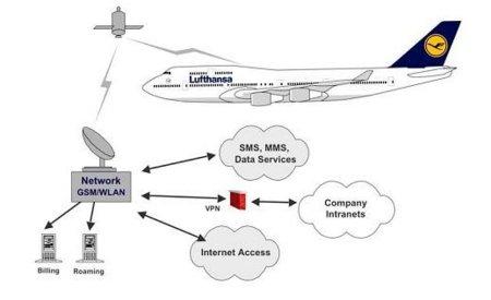 Conexión a través de satélite en aviones de Lufthansa