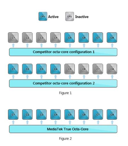 Comparación MediaTek True Oct-Core