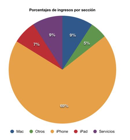 Apple Divisiones