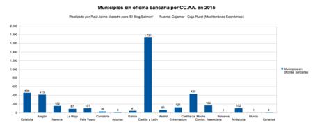 Municipios Sin Oficinas Por Ccaa En 2015
