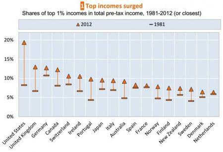 OCDE Ingresos de los ricos subieron