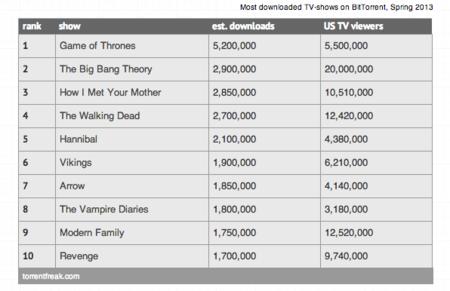 ¿De verdad es 'Juego de Tronos' la serie más descargada en BitTorrent? No exactamente...