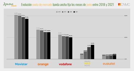 Evolucion Cuota De Mercado Banda Ancha Fija Los Meses De Junio Entre 2018 Y 2021