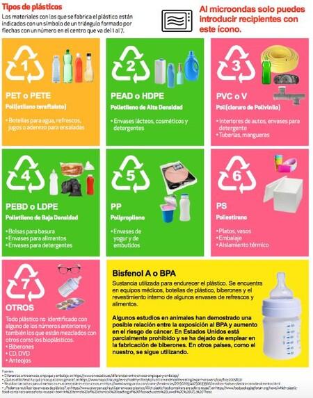 Cuales Son Los Riesgos Reutilizar Envases De Plastico Para Guardar Comida