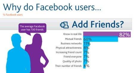 ¿Por qué añadimos y eliminamos amigos en Facebook?