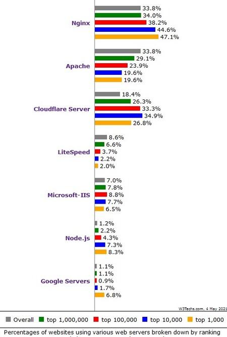Web Server Ranking 202105