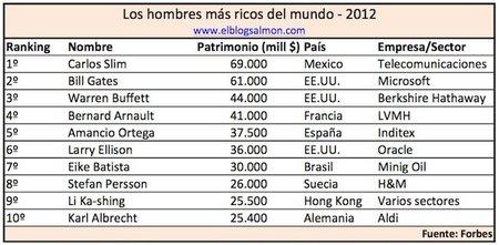 Los hombres más ricos del mundo - 2012