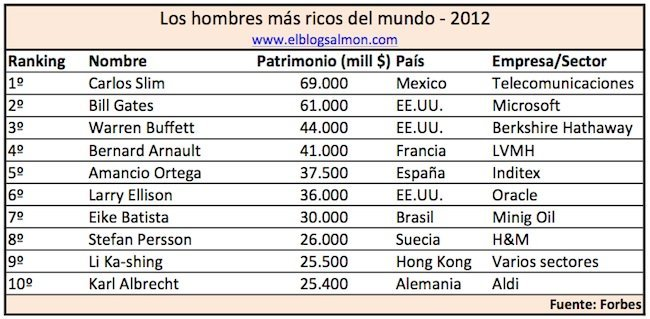 hombres-mas-ricos-mundo-2012.jpg