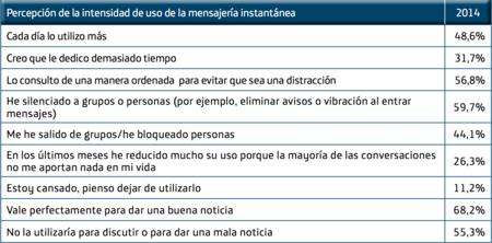 Percepción de la intensidad de uso de la mensajería instantánea