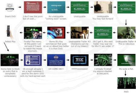 Cómo saltarse los contenidos protegidos al reproducir DVDs