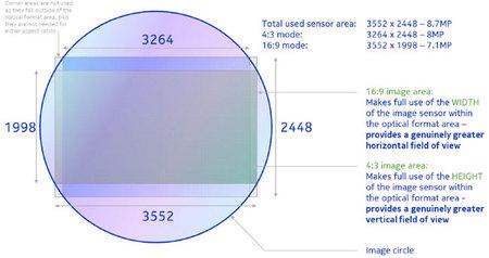 Sensor PureView2