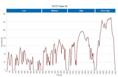 Homologación de consumo Wltc Class 3b