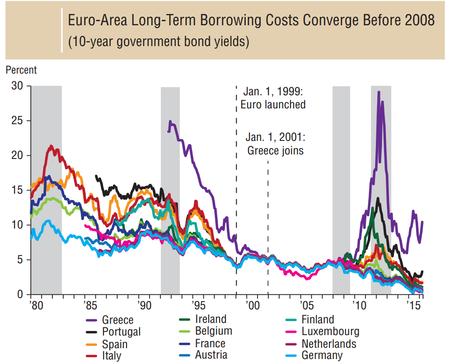 Euro Bonos