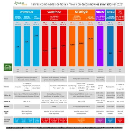 Tarifas Combinadas De Fibra Y Movil Con Datos Moviles Ilimitados En 2021