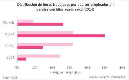 Grafico Desigualdad De Genero 6